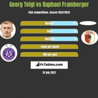 Georg Teigl vs Raphael Framberger h2h player stats