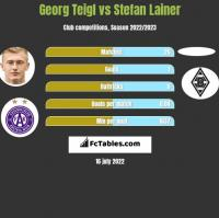Georg Teigl vs Stefan Lainer h2h player stats