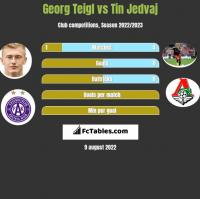 Georg Teigl vs Tin Jedvaj h2h player stats