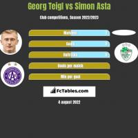 Georg Teigl vs Simon Asta h2h player stats