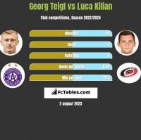 Georg Teigl vs Luca Kilian h2h player stats