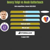 Georg Teigl vs Noah Katterbach h2h player stats