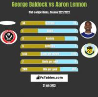George Baldock vs Aaron Lennon h2h player stats