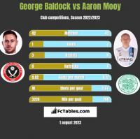 George Baldock vs Aaron Mooy h2h player stats