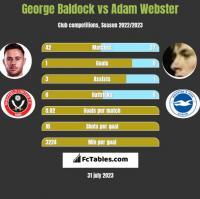 George Baldock vs Adam Webster h2h player stats