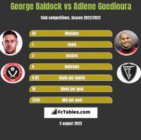 George Baldock vs Adlene Guedioura h2h player stats