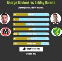 George Baldock vs Ashley Barnes h2h player stats