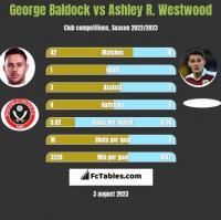 George Baldock vs Ashley R. Westwood h2h player stats