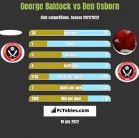 George Baldock vs Ben Osborn h2h player stats