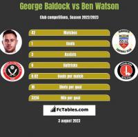 George Baldock vs Ben Watson h2h player stats