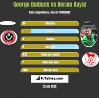 George Baldock vs Beram Kayal h2h player stats
