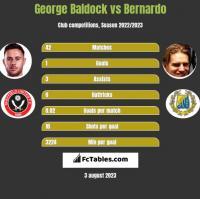 George Baldock vs Bernardo h2h player stats