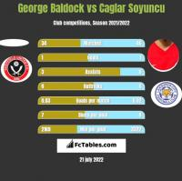 George Baldock vs Caglar Soyuncu h2h player stats