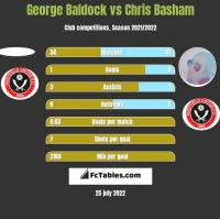 George Baldock vs Chris Basham h2h player stats
