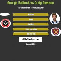George Baldock vs Craig Dawson h2h player stats
