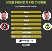 George Baldock vs Dale Stephens h2h player stats