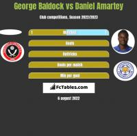 George Baldock vs Daniel Amartey h2h player stats