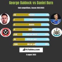 George Baldock vs Daniel Burn h2h player stats