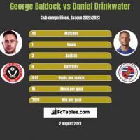 George Baldock vs Daniel Drinkwater h2h player stats