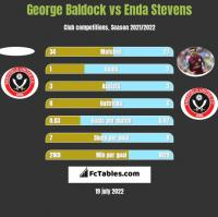 George Baldock vs Enda Stevens h2h player stats