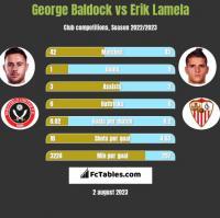 George Baldock vs Erik Lamela h2h player stats