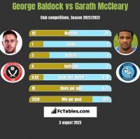 George Baldock vs Garath McCleary h2h player stats