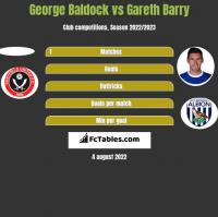 George Baldock vs Gareth Barry h2h player stats