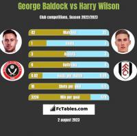 George Baldock vs Harry Wilson h2h player stats