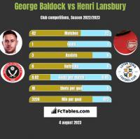George Baldock vs Henri Lansbury h2h player stats