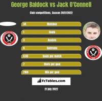 George Baldock vs Jack O'Connell h2h player stats