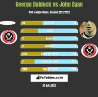 George Baldock vs John Egan h2h player stats