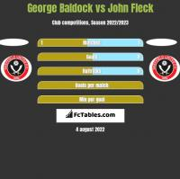 George Baldock vs John Fleck h2h player stats