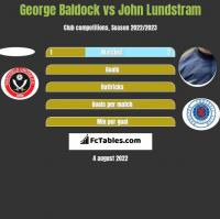 George Baldock vs John Lundstram h2h player stats