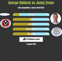 George Baldock vs Jonny Evans h2h player stats