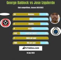 George Baldock vs Jose Izquierdo h2h player stats
