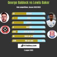 George Baldock vs Lewis Baker h2h player stats