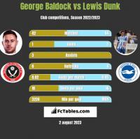 George Baldock vs Lewis Dunk h2h player stats
