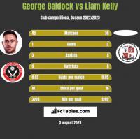 George Baldock vs Liam Kelly h2h player stats