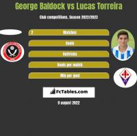 George Baldock vs Lucas Torreira h2h player stats