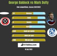 George Baldock vs Mark Duffy h2h player stats