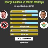 George Baldock vs Martin Montoya h2h player stats