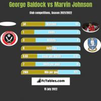 George Baldock vs Marvin Johnson h2h player stats