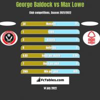 George Baldock vs Max Lowe h2h player stats
