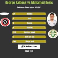 George Baldock vs Muhamed Besić h2h player stats
