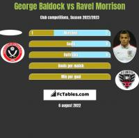 George Baldock vs Ravel Morrison h2h player stats