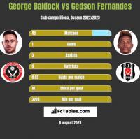 George Baldock vs Gedson Fernandes h2h player stats