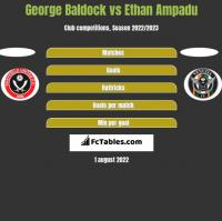 George Baldock vs Ethan Ampadu h2h player stats