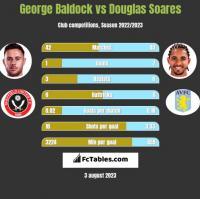 George Baldock vs Douglas Soares h2h player stats