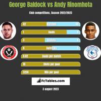 George Baldock vs Andy Rinomhota h2h player stats