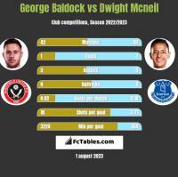George Baldock vs Dwight Mcneil h2h player stats
